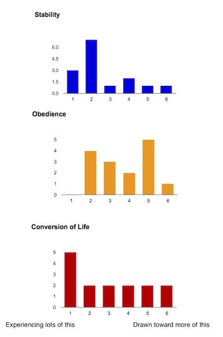 Benedictine_Life_Results
